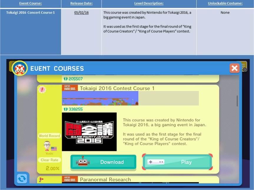 Tokaigi 2016 Contest Course 1