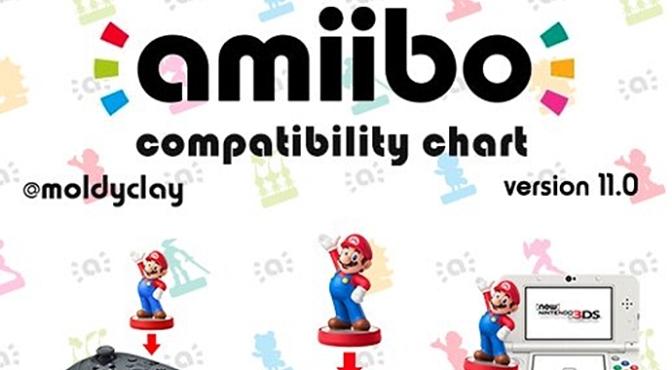 (Random) @moldyclay Upgrades his amiibo compatibility chart to version 11.0