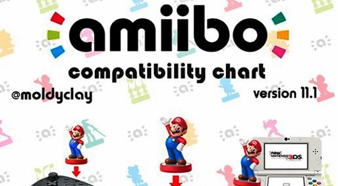[Update] @moldyclay's amiibo compatibility chart Gets the Version 11.1 Treatment
