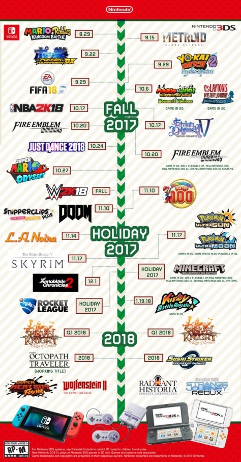 Nintendo Fall Infographic